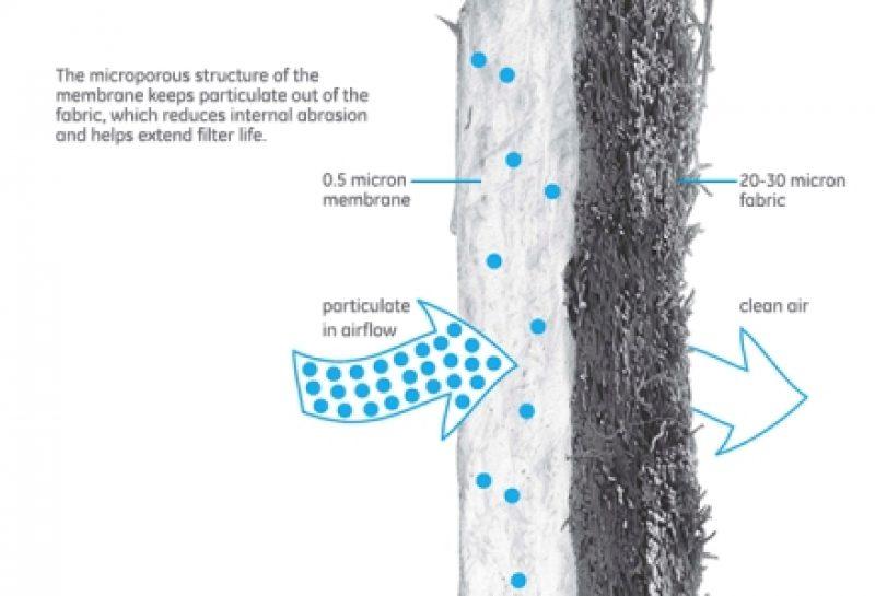 ePTFE Membrane Fabrics